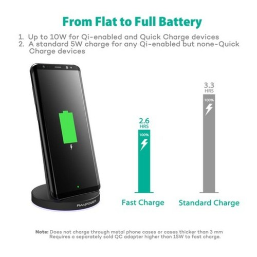 RAVPower RP-PC013 10W Fast Wireless Charger 5W Iphone 10W Android - Black